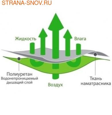 Непромокаемый наматрасник на резинках Велюр Аквастоп 70х200 (фото, вид 3)